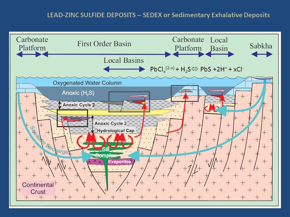 LEAD-ZINC SULFIDE DEPOSITS – SEDEX or Sedimentary Exhalative Deposits