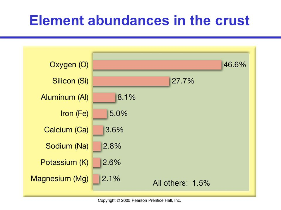 Element abundances in the crust