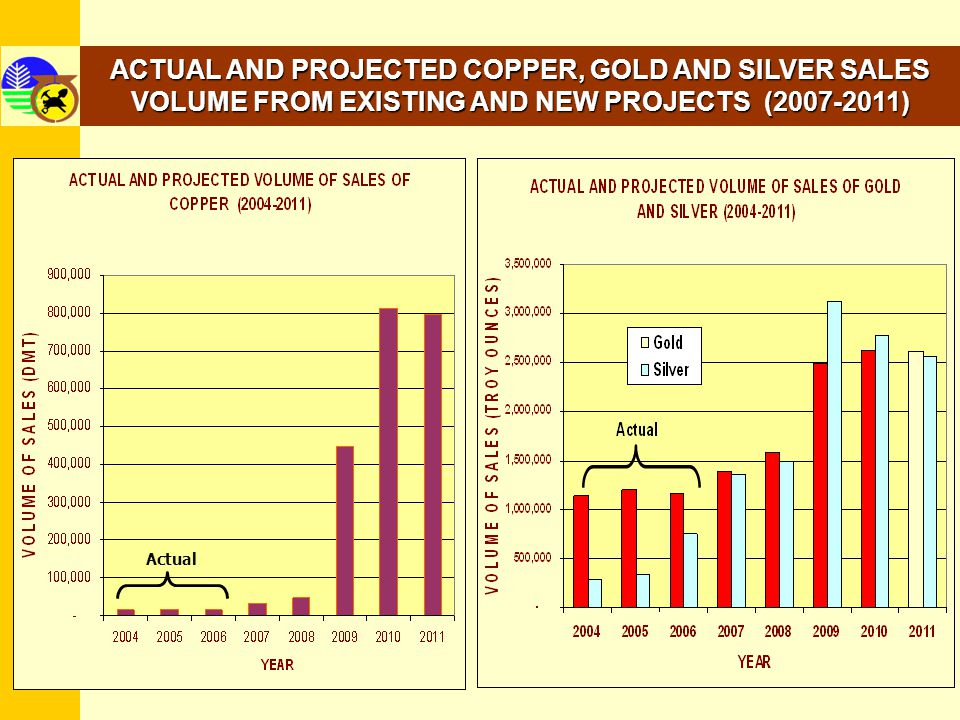 ACTUAL AND PROJECTED COPPER, GOLD AND SILVER SALES VOLUME FROM EXISTING AND NEW PROJECTS (2007-2011)