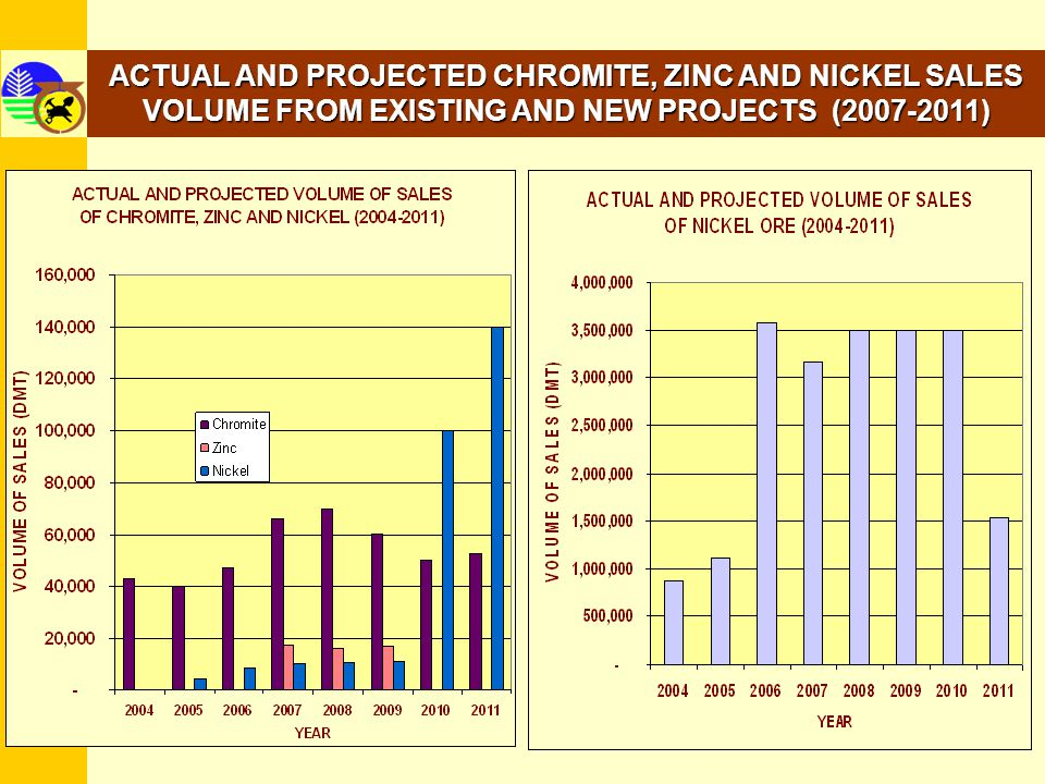 ACTUAL AND PROJECTED CHROMITE, ZINC AND NICKEL SALES VOLUME FROM EXISTING AND NEW PROJECTS (2007-2011)