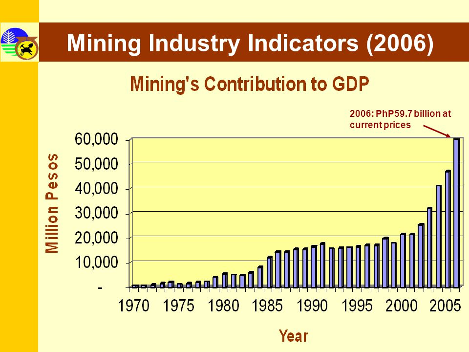 Mining Industry Indicators (2006)
