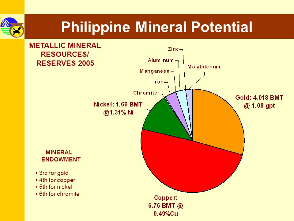 Philippine Mineral Potential METALLIC MINERAL RESOURCES/ RESERVES 2005