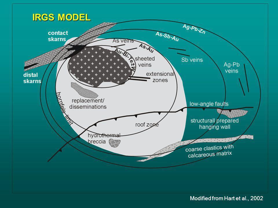 IRGS MODEL Modified from Hart et al., 2002