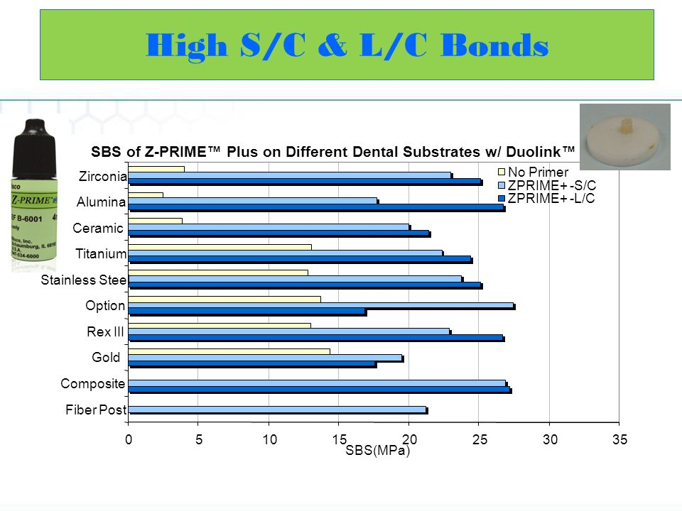 High S/C & L/C Bonds SBS of Z-PRIME™ Plus on Different Dental Substrates w/ Duolink™ 5. 10. 15. 20.
