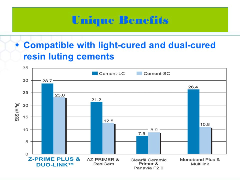 Unique Benefits Compatible with light-cured and dual-cured resin luting cements