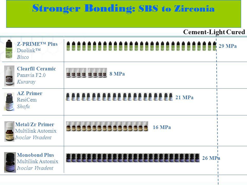 Stronger Bonding: SBS to Zirconia