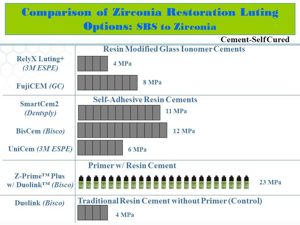 Comparison of Zirconia Restoration Luting Options: SBS to Zirconia