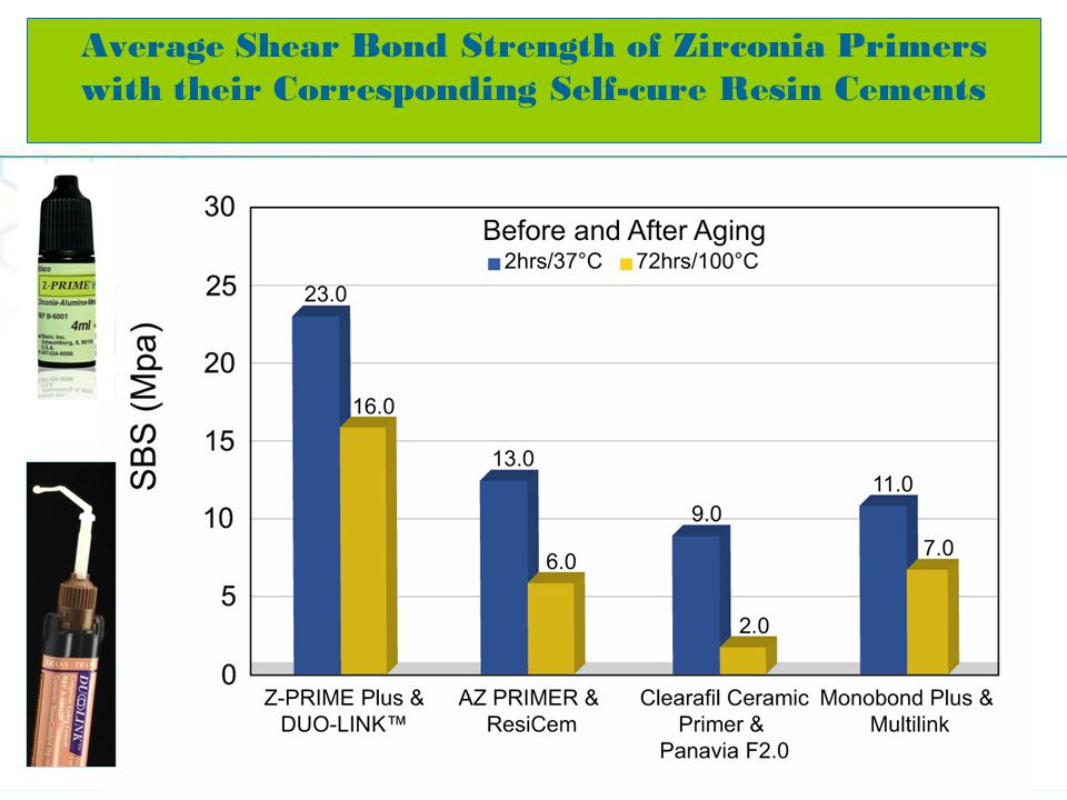Average Shear Bond Strength of Zirconia Primers with their Corresponding Self-cure Resin Cements