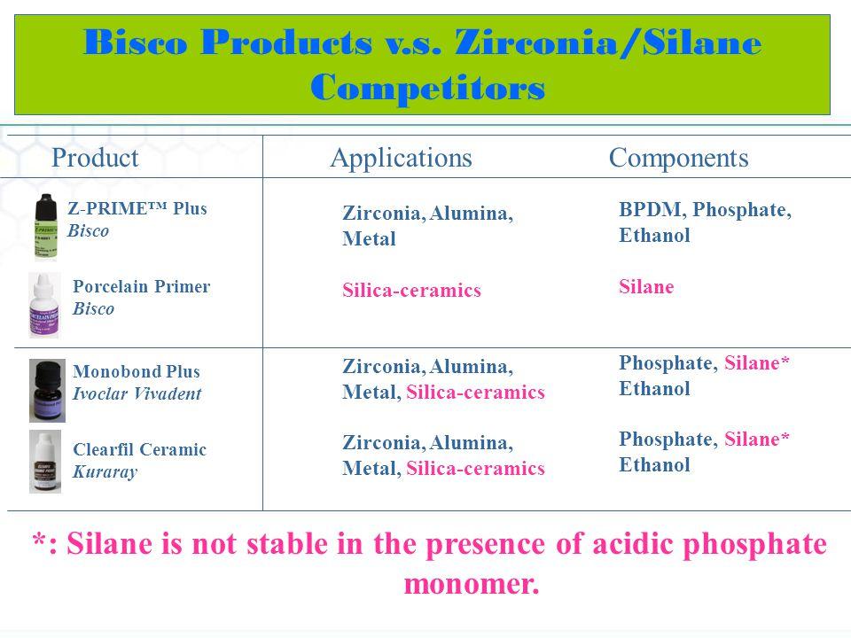 Bisco Products v.s. Zirconia/Silane Competitors