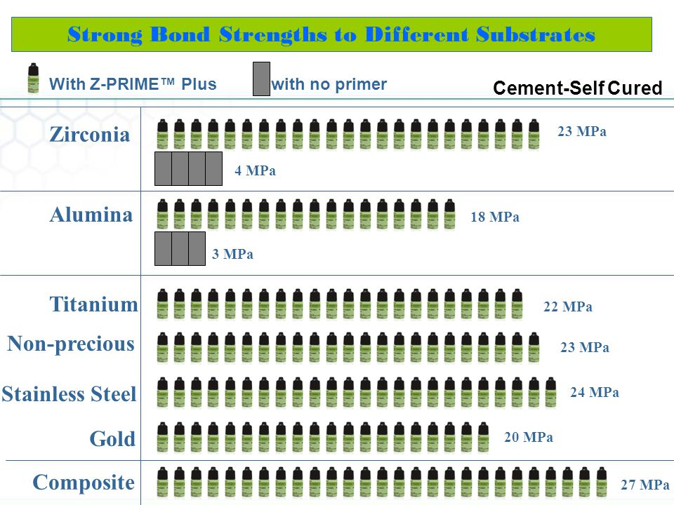 Strong Bond Strengths to Different Substrates