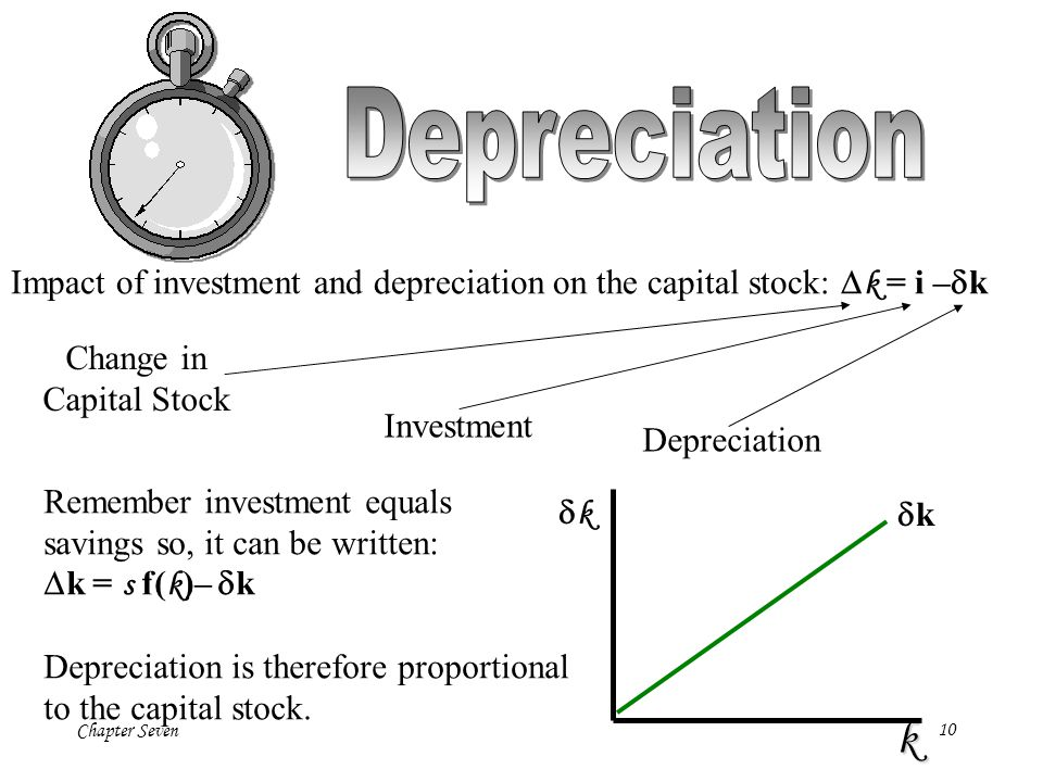Depreciation Impact of investment and depreciation on the capital stock: Dk = i –dk. Change in. Capital Stock.