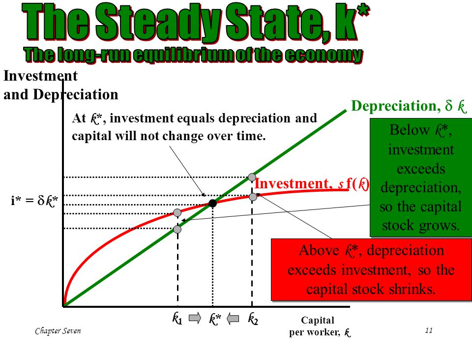 The Steady State, k* Investment and Depreciation Depreciation, d k