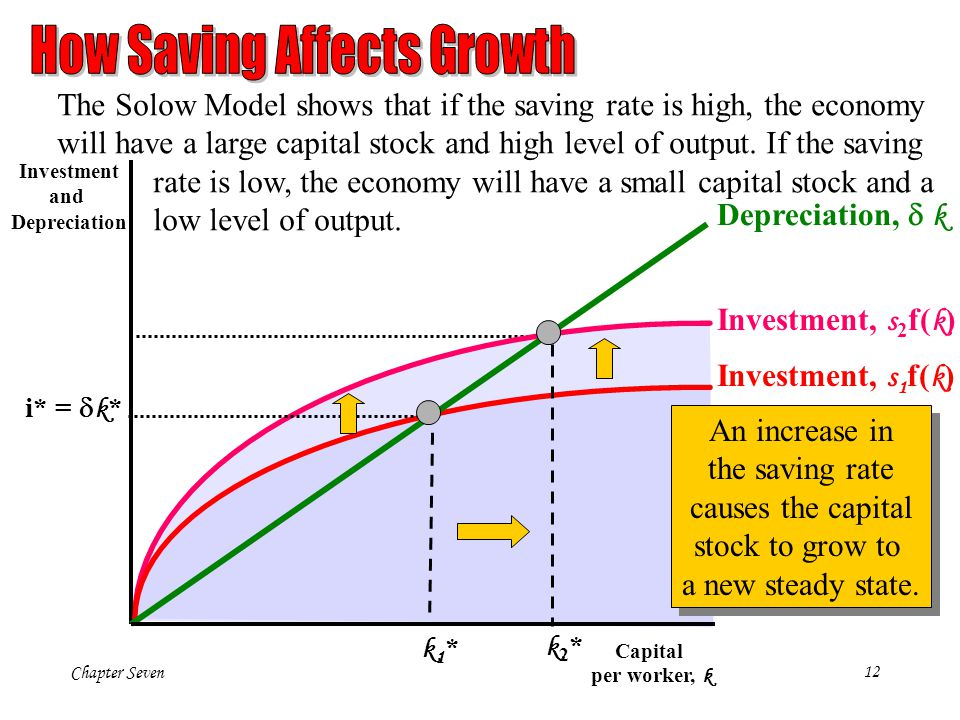 How Saving Affects Growth