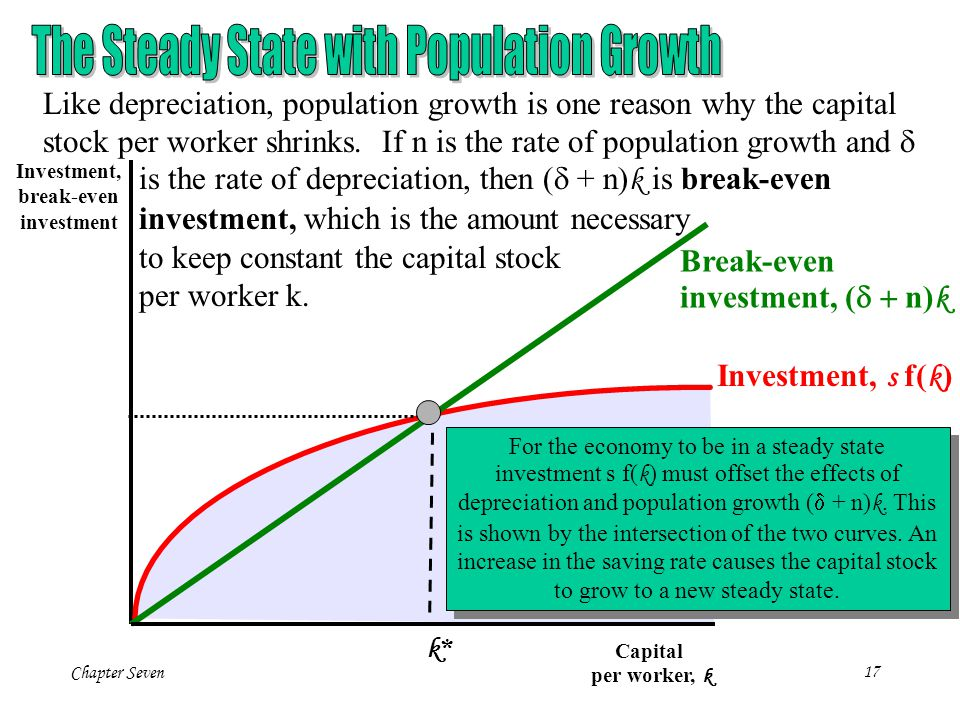 The Steady State with Population Growth