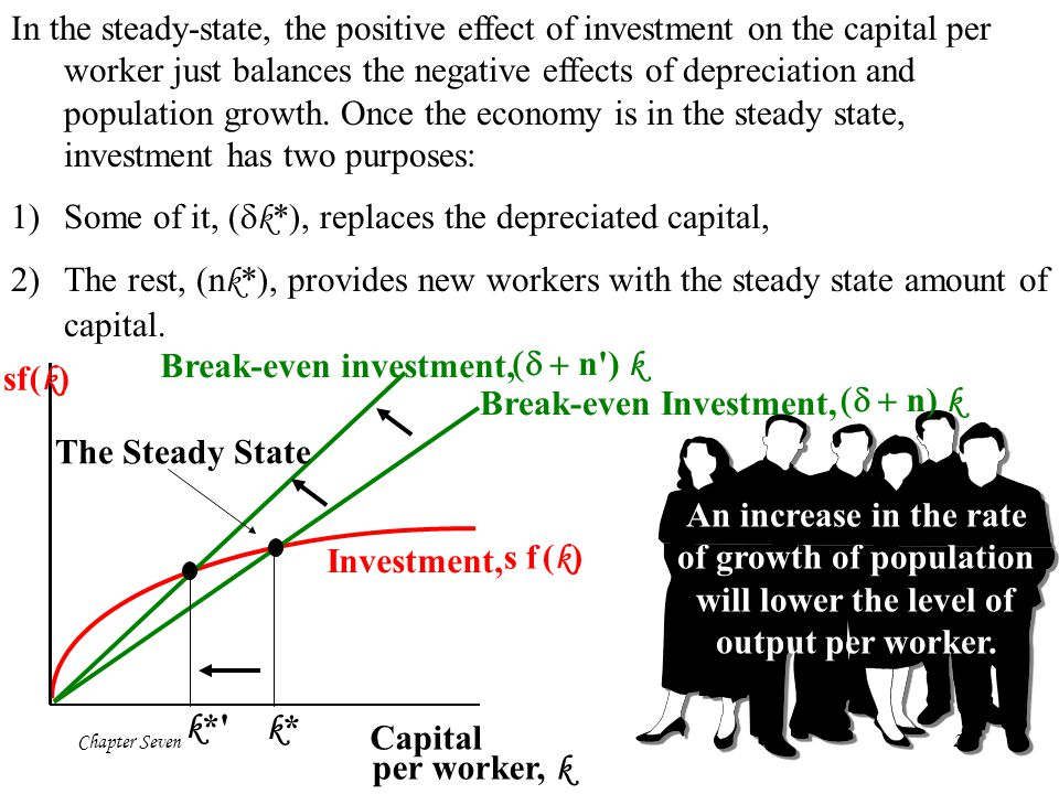 In the steady-state, the positive effect of investment on the capital per worker just balances the negative effects of depreciation and population growth. Once the economy is in the steady state, investment has two purposes: