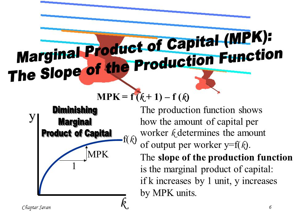 y k Marginal Product of Capital (MPK):