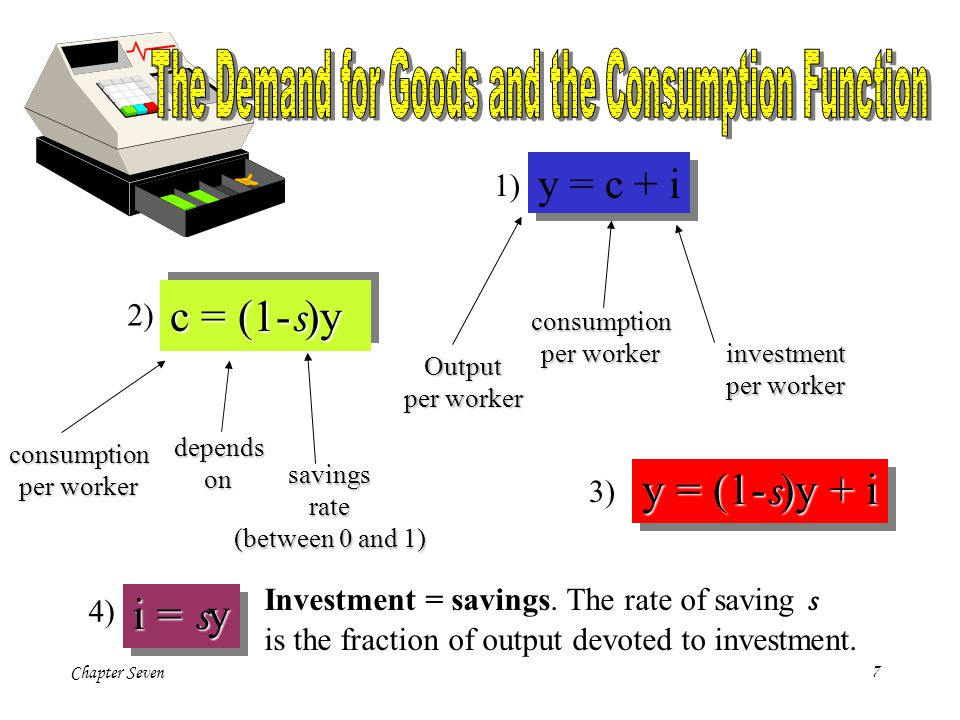 The Demand for Goods and the Consumption Function