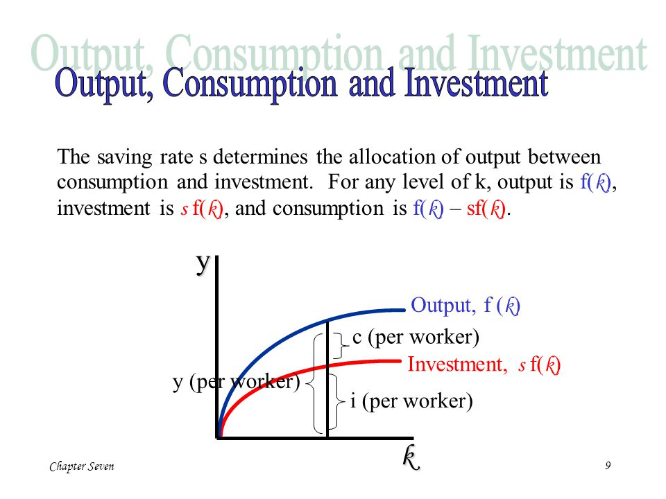 Output, Consumption and Investment