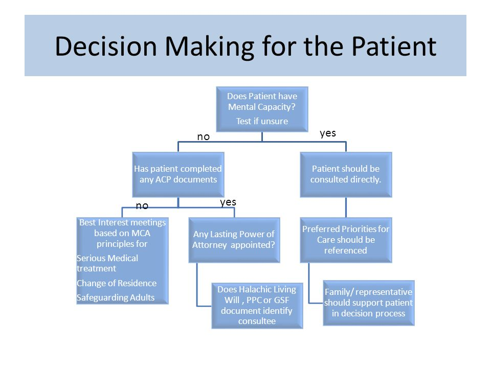 Decision Making for the Patient