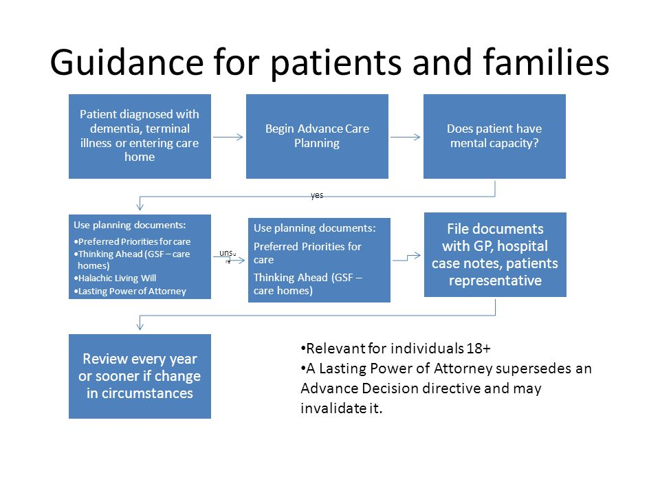 Guidance for patients and families