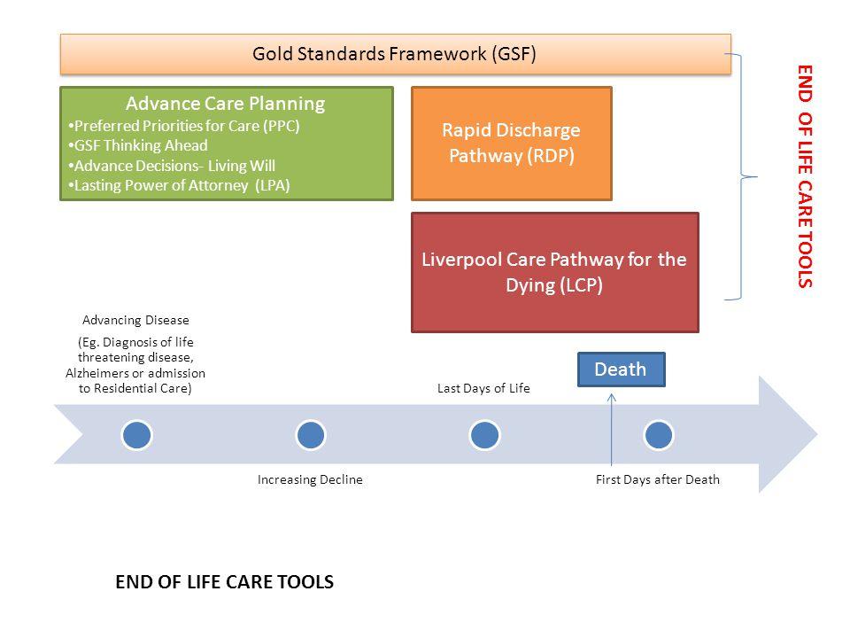 Gold Standards Framework (GSF) END OF LIFE CARE TOOLS