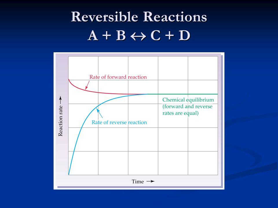 Reversible Reactions A + B  C + D