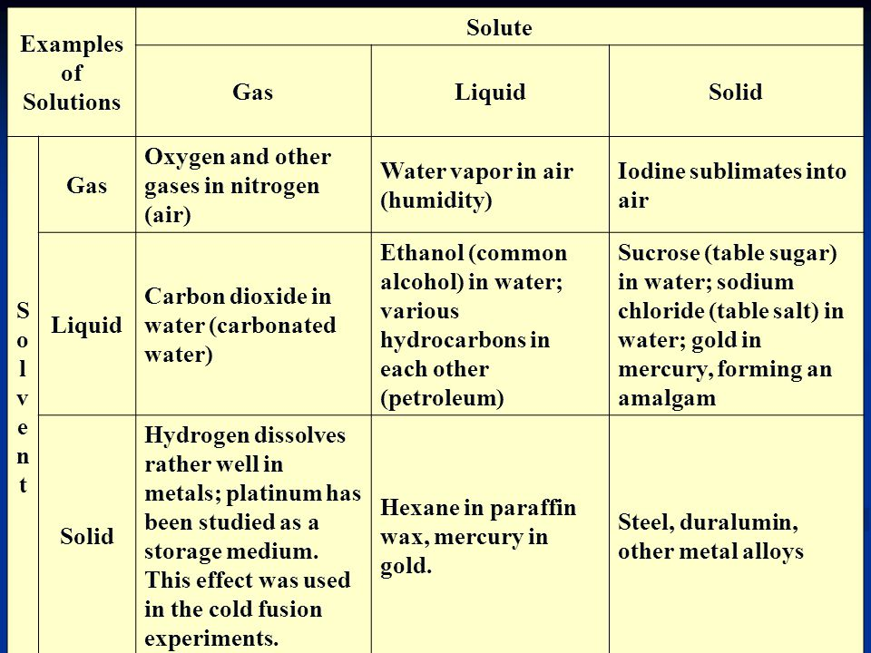 Examples of Solutions Solute. Gas. Liquid. Solid. Solvent. Oxygen and other gases in nitrogen (air)