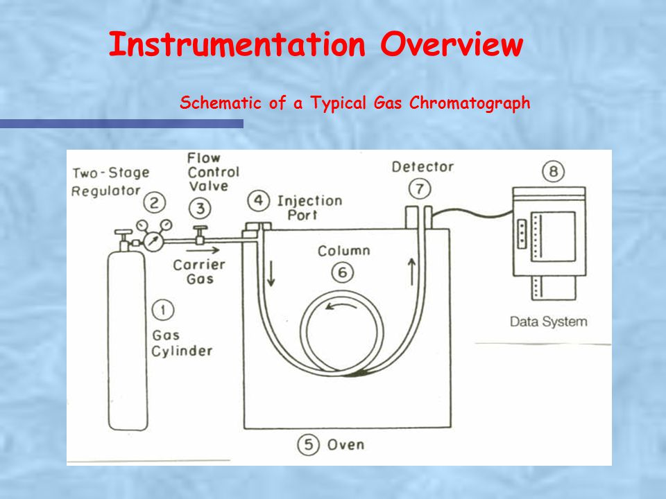 Instrumentation Overview