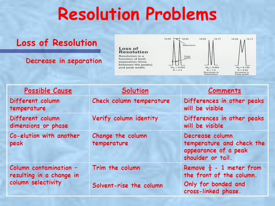 Resolution Problems Loss of Resolution Decrease in separation