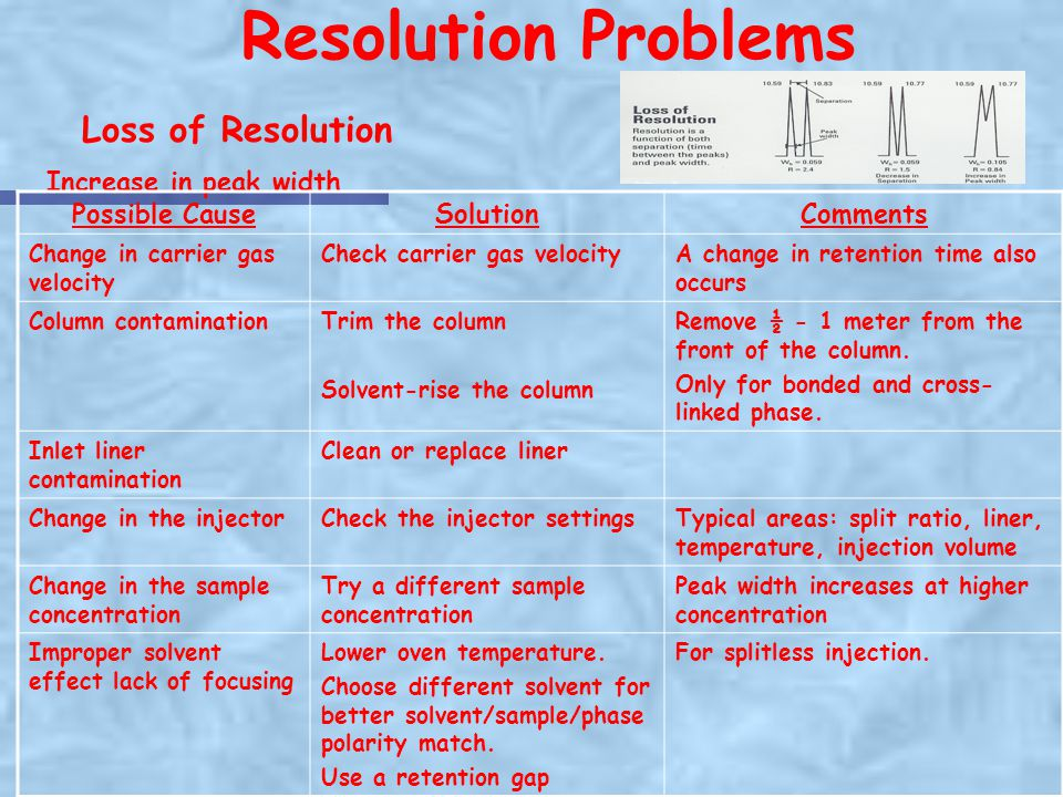 Resolution Problems Loss of Resolution Increase in peak width
