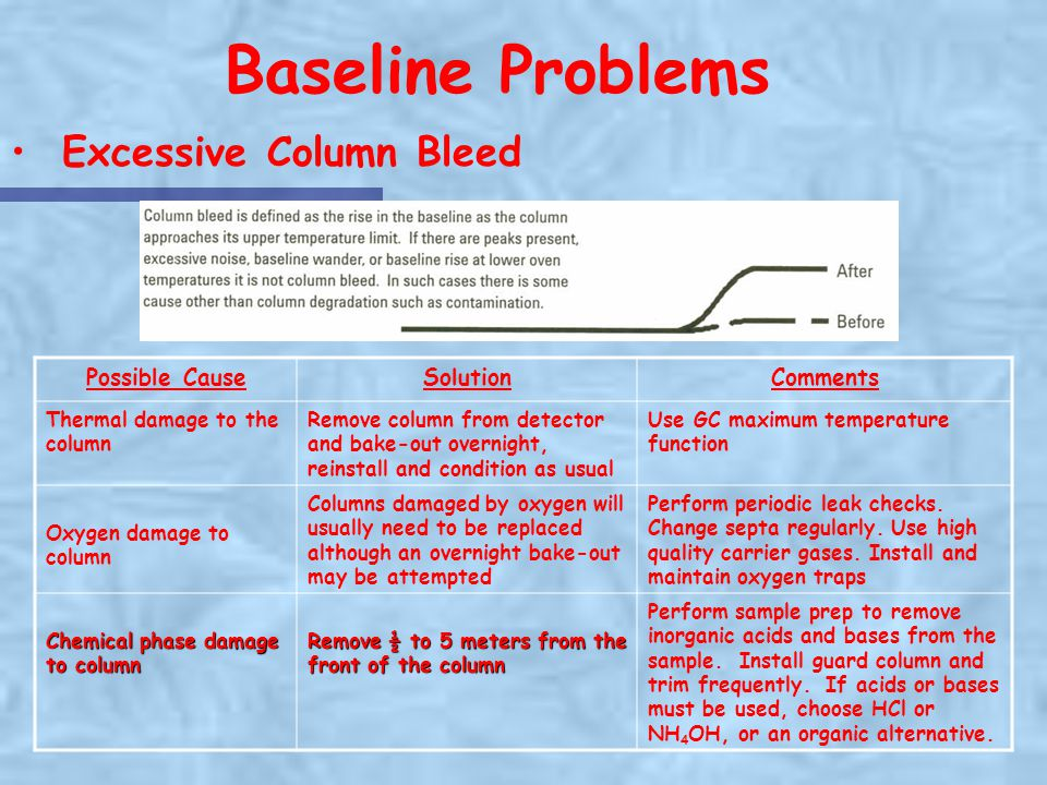 Baseline Problems Excessive Column Bleed Possible Cause Solution