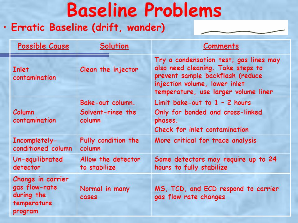 Baseline Problems Erratic Baseline (drift, wander) Possible Cause