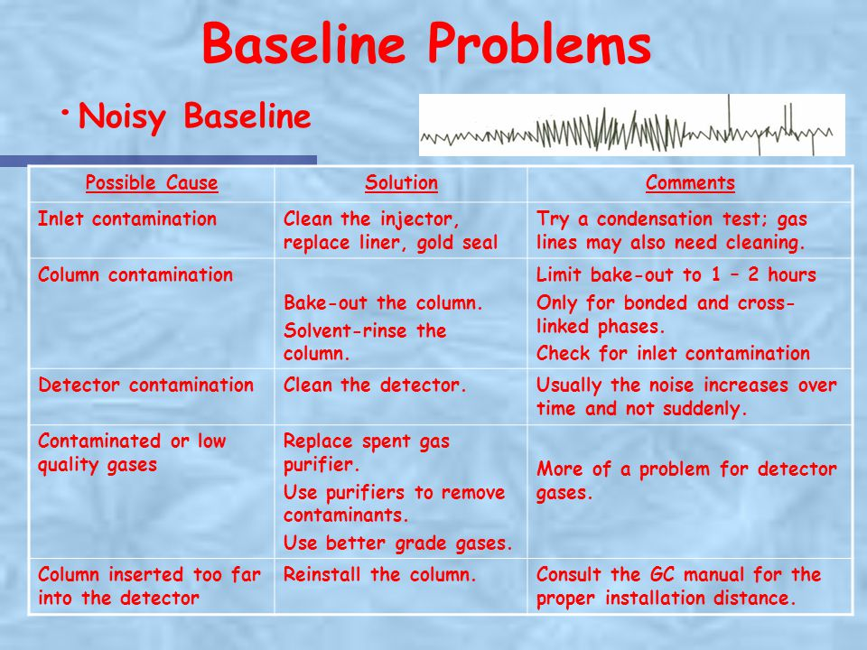 Baseline Problems ·Noisy Baseline Possible Cause Solution Comments