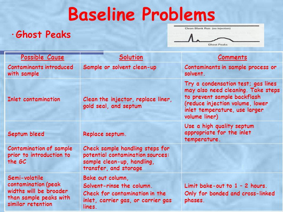Baseline Problems ·Ghost Peaks Possible Cause Solution Comments