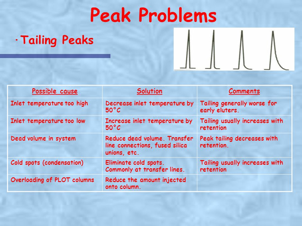 Peak Problems ·Tailing Peaks Possible cause Solution Comments