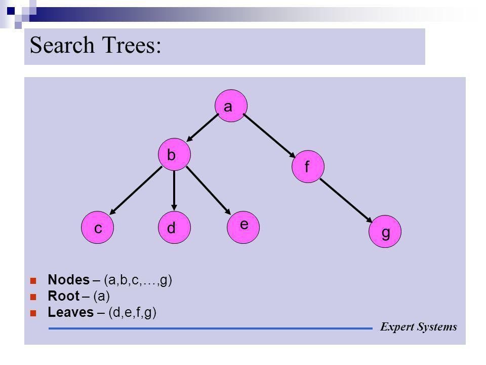 Search Trees: a b f e c d g Nodes – (a,b,c,…,g) Root – (a)
