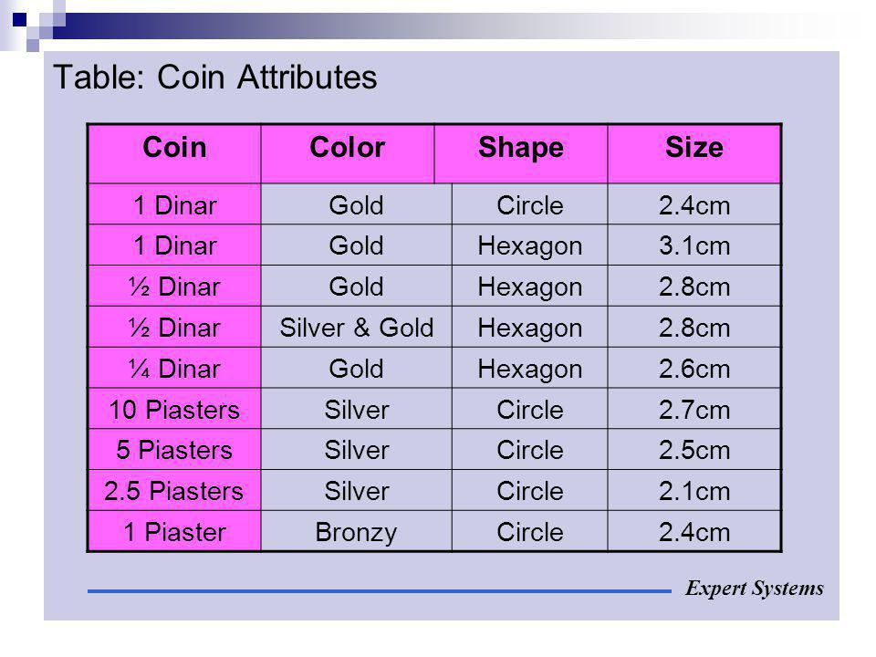 Table: Coin Attributes