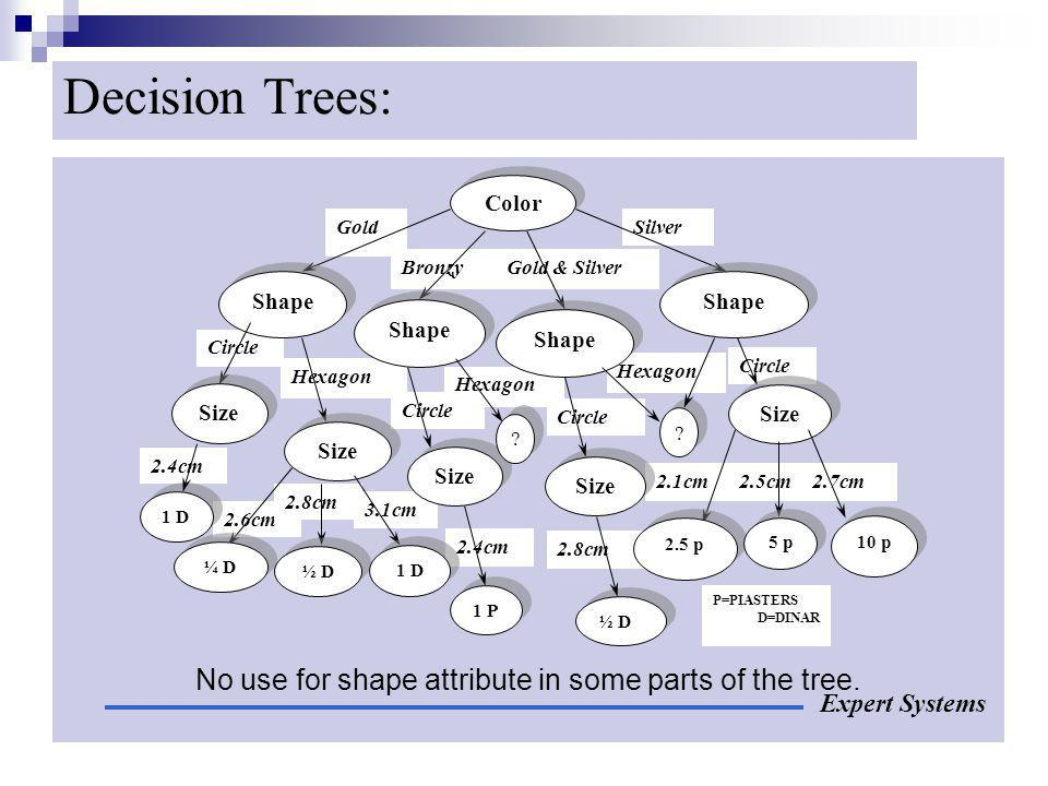 No use for shape attribute in some parts of the tree.