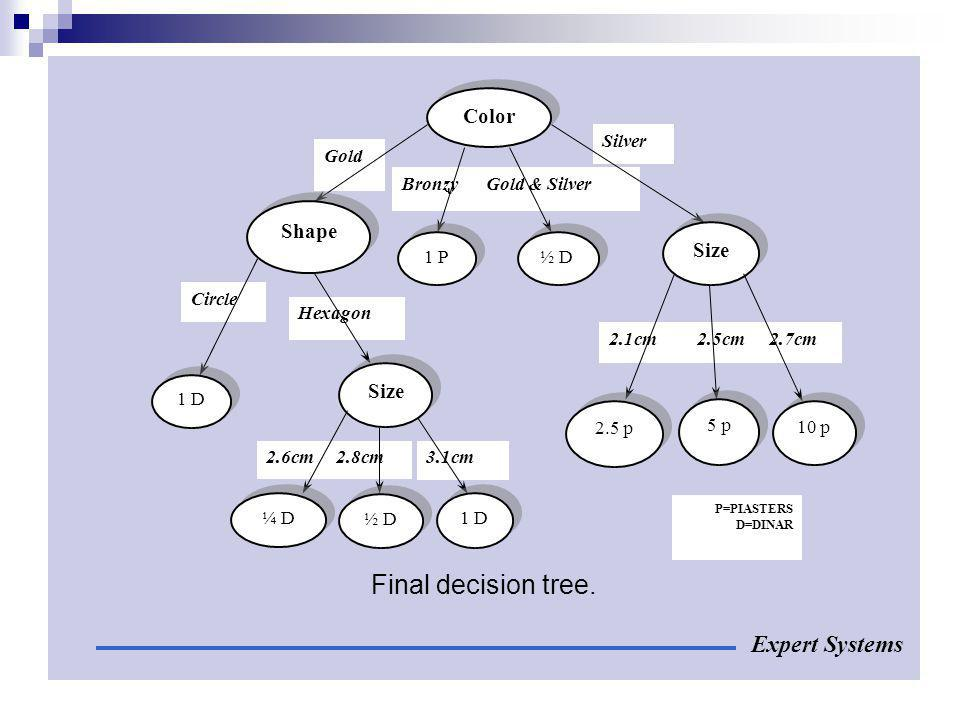 Final decision tree. Expert Systems Color Shape Size Gold Bronzy