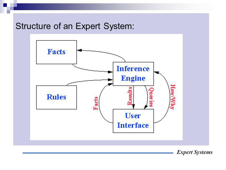 Structure of an Expert System: