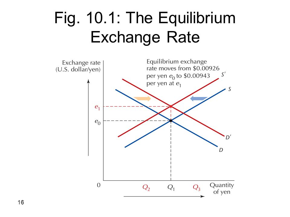 Fig. 10.1: The Equilibrium Exchange Rate