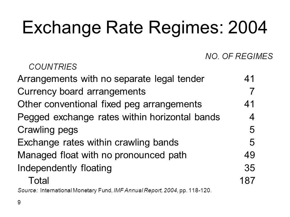 Exchange Rate Regimes: 2004
