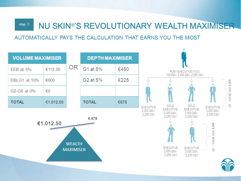 NU SKIN®'S REVOLUTIONARY WEALTH MAXIMISER AUTOMATICALLY PAYS THE CALCULATION THAT EARNS YOU THE MOST