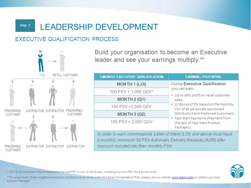 3-MONTH EXECUTIVE QUALIFICATION