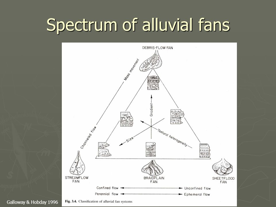 Spectrum of alluvial fans