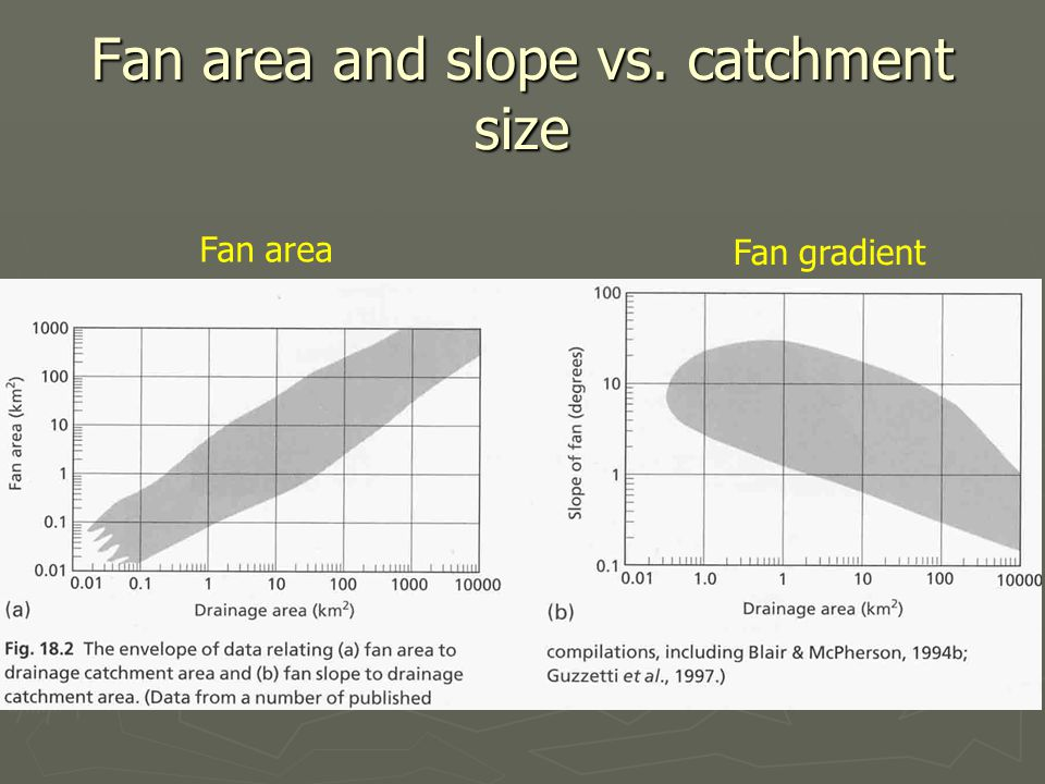 Fan area and slope vs. catchment size