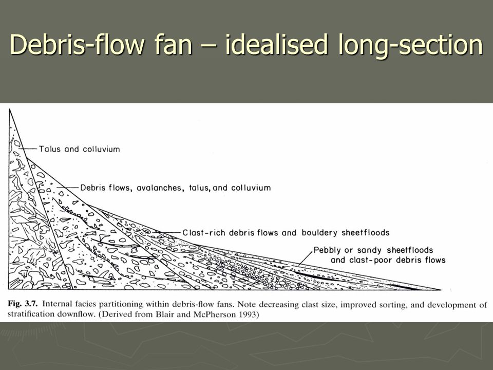 Debris-flow fan – idealised long-section