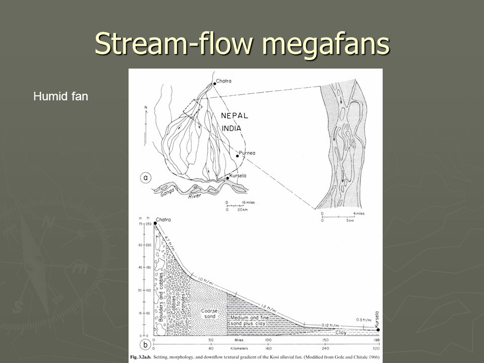 Stream-flow megafans Humid fan