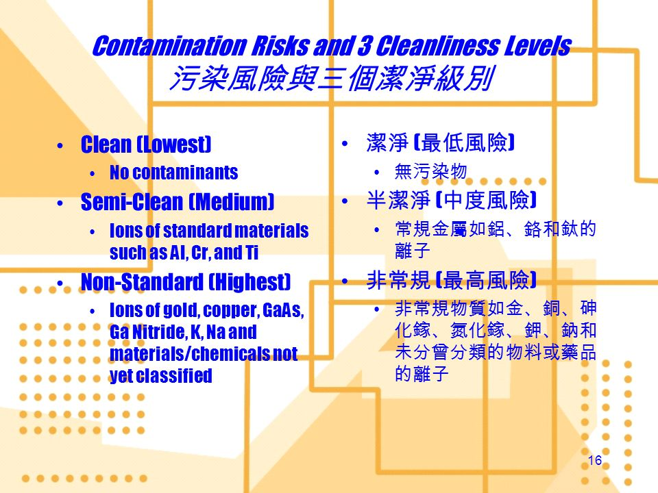 Contamination Risks and 3 Cleanliness Levels 污染風險與三個潔淨級別