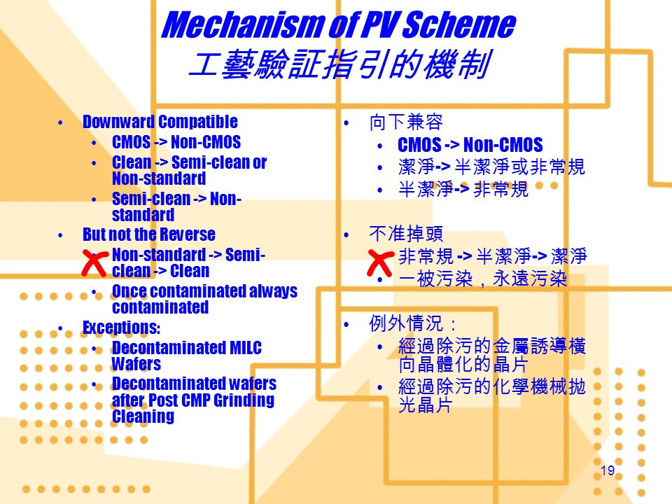Mechanism of PV Scheme 工藝驗証指引的機制
